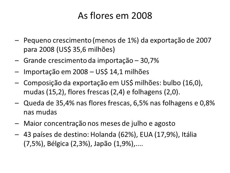 As flores em 2008 –Pequeno crescimento (menos de 1%) da exportação de 2007 para 2008 (US$ 35,6 milhões) –Grande crescimento da importação – 30,7% –Importação em 2008 – US$ 14,1 milhões –Composição da exportação em US$ milhões: bulbo (16,0), mudas (15,2), flores frescas (2,4) e folhagens (2,0).