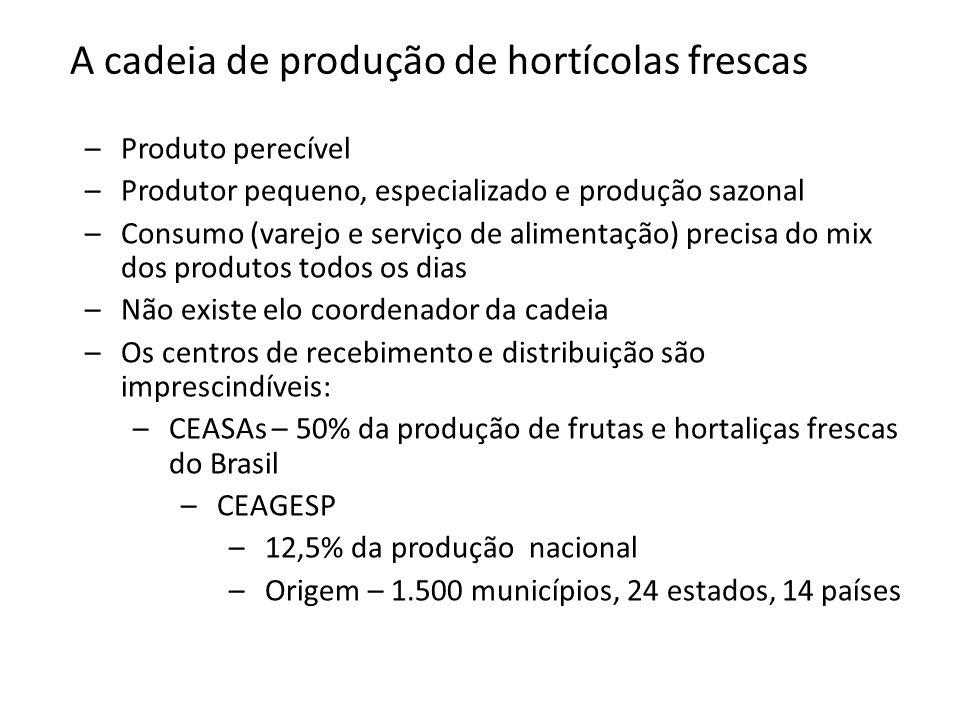 A cadeia de produção de hortícolas frescas –Produto perecível –Produtor pequeno, especializado e produção sazonal –Consumo (varejo e serviço de alimentação) precisa do mix dos produtos todos os dias –Não existe elo coordenador da cadeia –Os centros de recebimento e distribuição são imprescindíveis: –CEASAs – 50% da produção de frutas e hortaliças frescas do Brasil –CEAGESP –12,5% da produção nacional –Origem – 1.500 municípios, 24 estados, 14 países