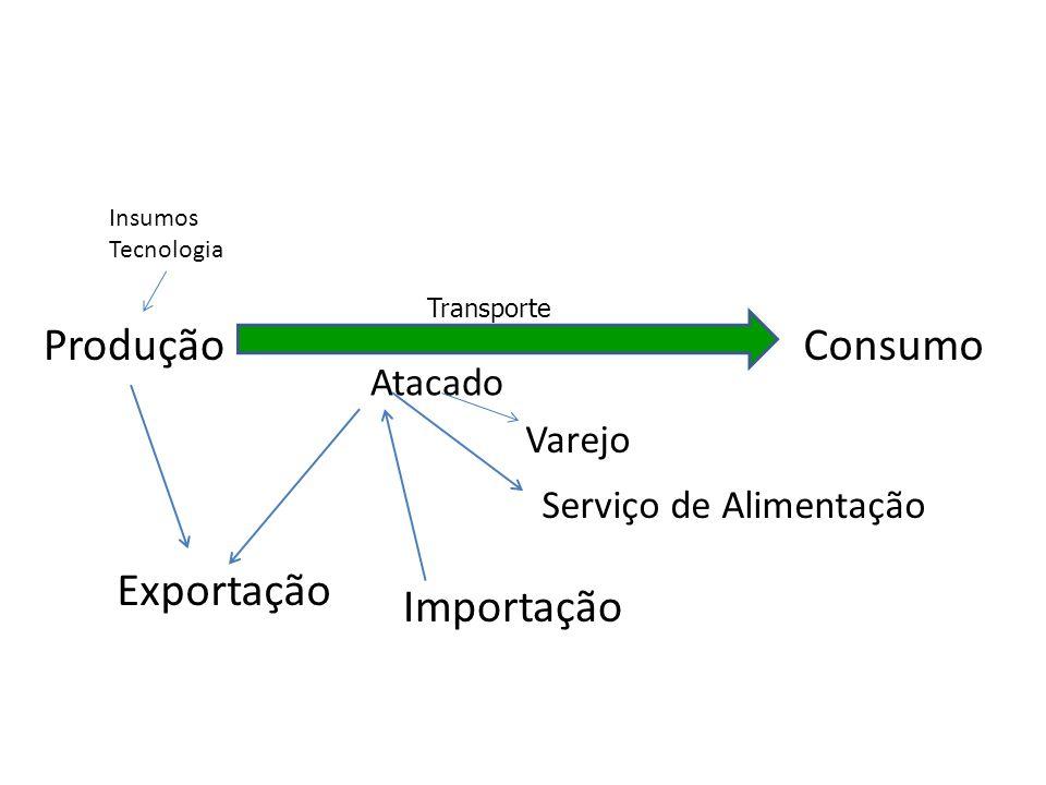 ProduçãoConsumo Insumos Tecnologia Transporte Varejo Serviço de Alimentação Atacado Exportação Importação