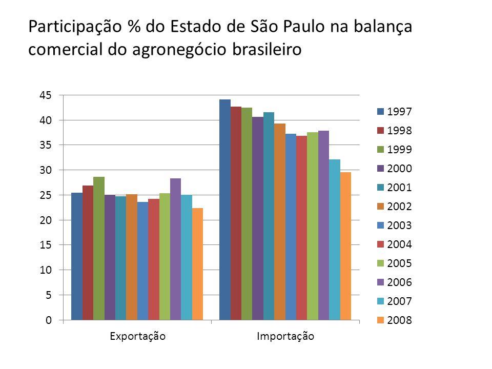 Fonte: – Agronegócios De São Paulo No Brasil: Participação Na Balança Comercial No Período 1997-2008 –05/03/2009 –Autor(es): –Sueli Alves Moreira Souza (sueli@iea.sp.gov.br)sueli@iea.sp.gov.br –José Sidnei Gonçalves (sydy@iea.sp.gov.br)sydy@iea.sp.gov.br http://www.iea.sp.gov.br/out/verTexto.php?codTexto=10136
