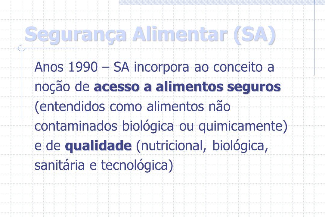 Segurança Alimentar (SA) Anos 1990 – SA incorpora ao conceito a acesso a alimentos seguros noção de acesso a alimentos seguros (entendidos como alimen