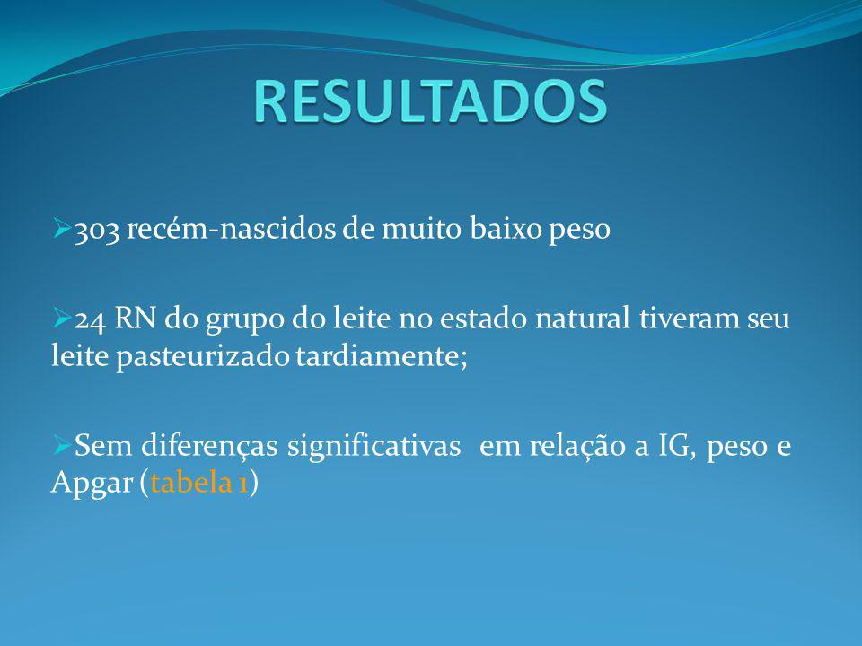  303 recém-nascidos de muito baixo peso  24 RN do grupo do leite no estado natural tiveram seu leite pasteurizado tardiamente;  Sem diferenças significativas em relação a IG, peso e Apgar (tabela 1)