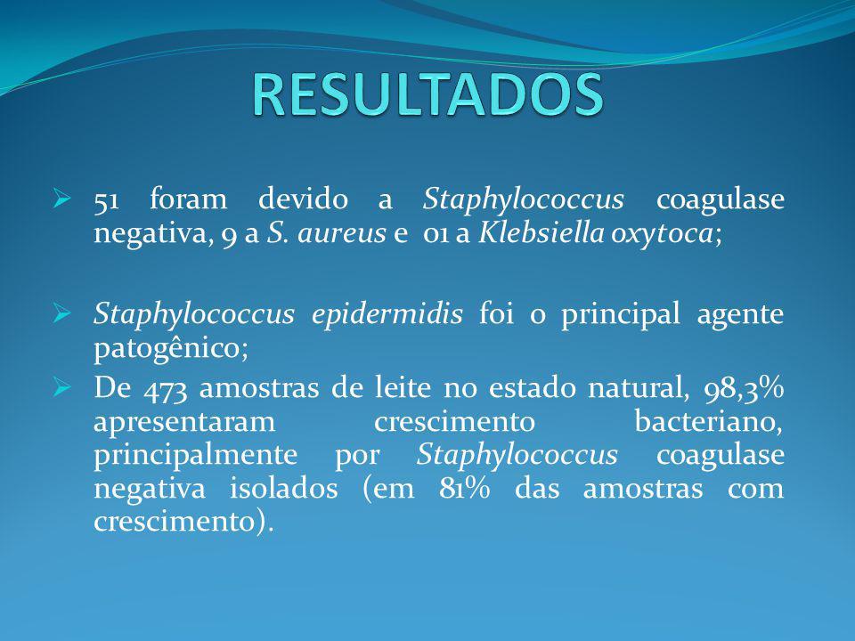  51 foram devido a Staphylococcus coagulase negativa, 9 a S. aureus e 01 a Klebsiella oxytoca;  Staphylococcus epidermidis foi o principal agente pa