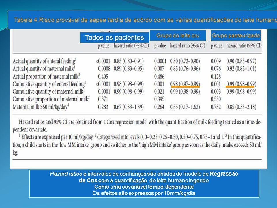 Grupo do leite cru Grupo pasteurizado Tabela 4.Risco provável de sepse tardia de acôrdo com as várias quantificações do leite humano Todos os paciente