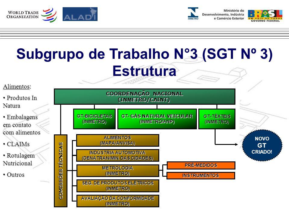 Clique para editar os estilos do texto mestre Segundo nível Terceiro nível Quarto nível Quinto nível 3 INSTRUMENTOS PRÉ-MEDIDOS COORDENAÇÃO NACIONAL (INMETRO/CAINT) GT- GÁS NATURAL VEICULAR (INMETRO/ANP)GT-BICICLETAS(INMETRO) GT-TÊXTEIS(INMETRO) INDÚSTRIA AUTOMOTIVA (DENATRAN/MIN.