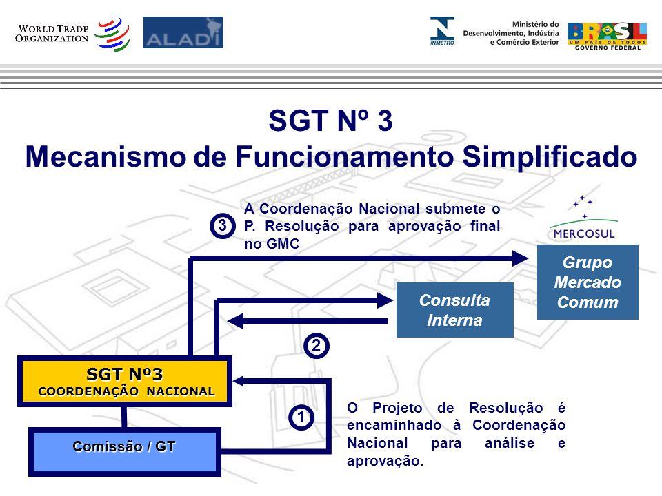 Clique para editar os estilos do texto mestre Segundo nível Terceiro nível Quarto nível Quinto nível 5 SGT Nº 3 Mecanismo de Funcionamento Simplificado Comissão / GT O Projeto de Resolução é encaminhado à Coordenação Nacional para análise e aprovação.