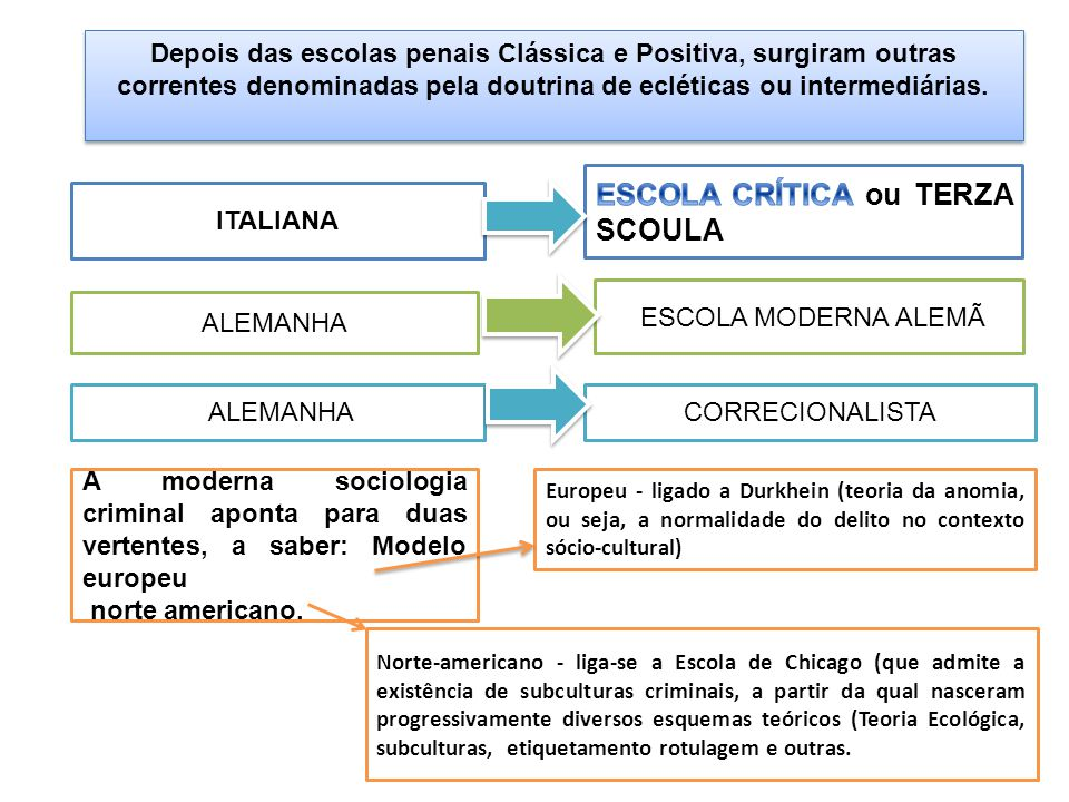 5 Depois das escolas penais Clássica e Positiva, surgiram outras correntes denominadas pela doutrina de ecléticas ou intermediárias.