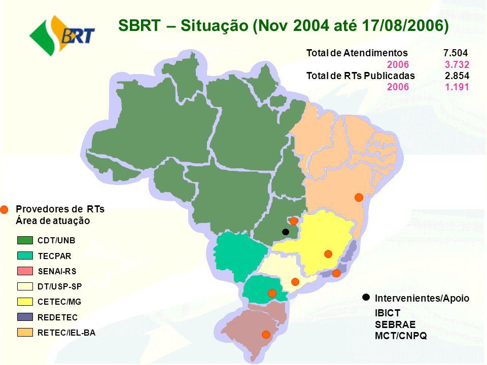 SBRT – Situação (Nov 2004 até 17/08/2006) CDT/UNB TECPAR SENAI-RS DT/USP-SP CETEC/MG REDETEC RETEC/IEL-BA Provedores de RTs Área de atuação Intervenie