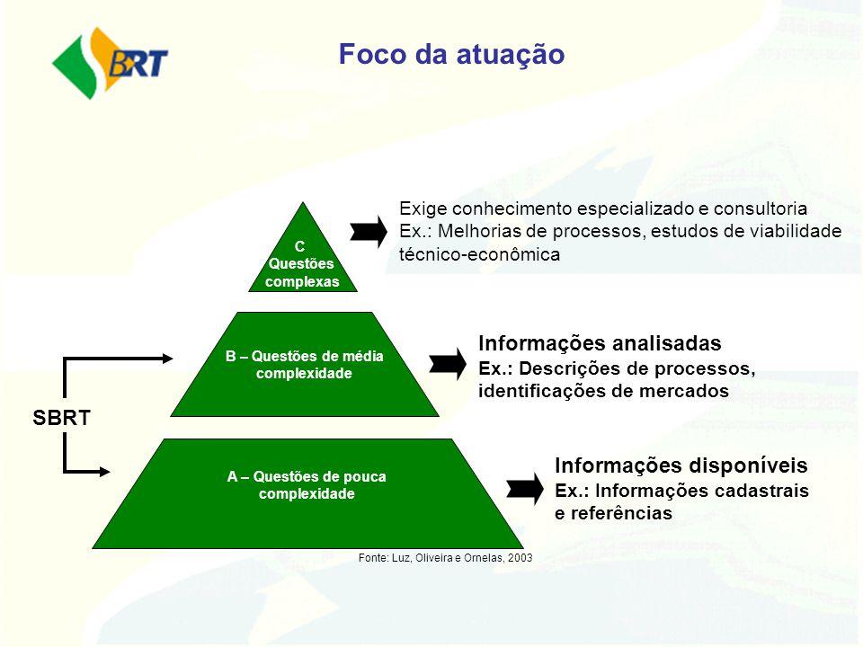 A – Questões de pouca complexidade C – Questões complexas Exige conhecimento especializado e consultoria Ex.: Melhorias de processos, estudos de viabi