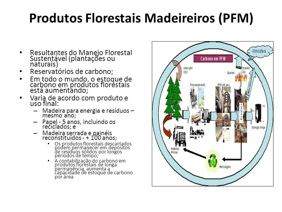 Produtos Florestais Madeireiros (PFM) Resultantes do Manejo Florestal Sustentável (plantações ou naturais) Reservatórios de carbono; Em todo o mundo,