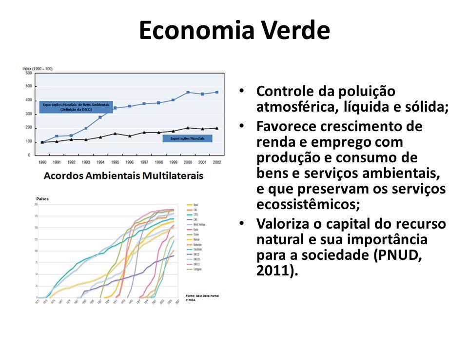 Economia Verde Controle da poluição atmosférica, líquida e sólida; Favorece crescimento de renda e emprego com produção e consumo de bens e serviços a