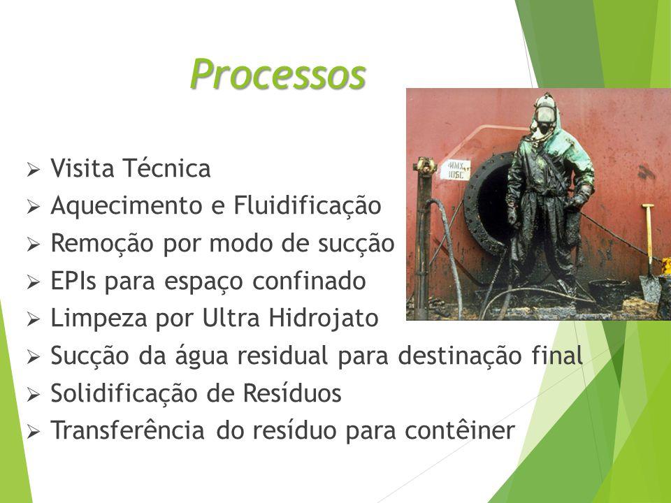 Processos  Visita Técnica  Aquecimento e Fluidificação  Remoção por modo de sucção  EPIs para espaço confinado  Limpeza por Ultra Hidrojato  Sucção da água residual para destinação final  Solidificação de Resíduos  Transferência do resíduo para contêiner