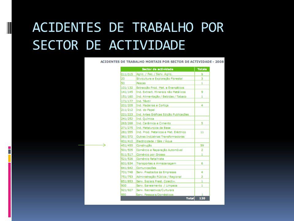 ACIDENTES DE TRABALHO POR SECTOR DE ACTIVIDADE