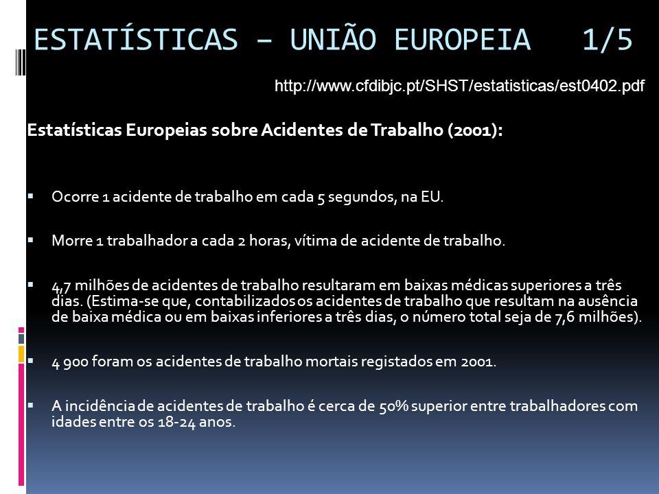 ESTATÍSTICAS – UNIÃO EUROPEIA 1/5 Estatísticas Europeias sobre Acidentes de Trabalho (2001):  Ocorre 1 acidente de trabalho em cada 5 segundos, na EU
