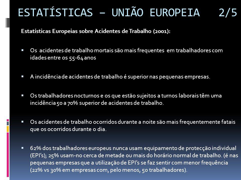 ESTATÍSTICAS – UNIÃO EUROPEIA 2/5 Estatísticas Europeias sobre Acidentes de Trabalho (2001):  Os acidentes de trabalho mortais são mais frequentes em