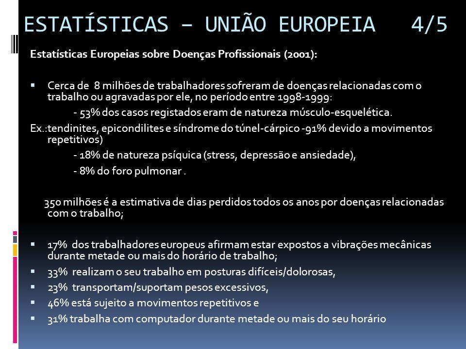 ESTATÍSTICAS – UNIÃO EUROPEIA 4/5 Estatísticas Europeias sobre Doenças Profissionais (2001):  Cerca de 8 milhões de trabalhadores sofreram de doenças