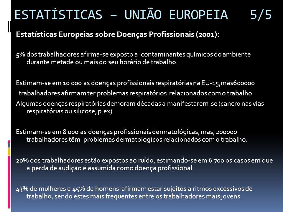 ESTATÍSTICAS – UNIÃO EUROPEIA 5/5 Estatísticas Europeias sobre Doenças Profissionais (2001): 5% dos trabalhadores afirma-se exposto a contaminantes qu