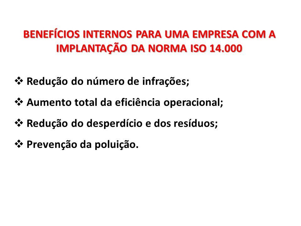 BENEFÍCIOS INTERNOS PARA UMA EMPRESA COM A IMPLANTAÇÃO DA NORMA ISO 14.000  Redução do número de infrações;  Aumento total da eficiência operacional