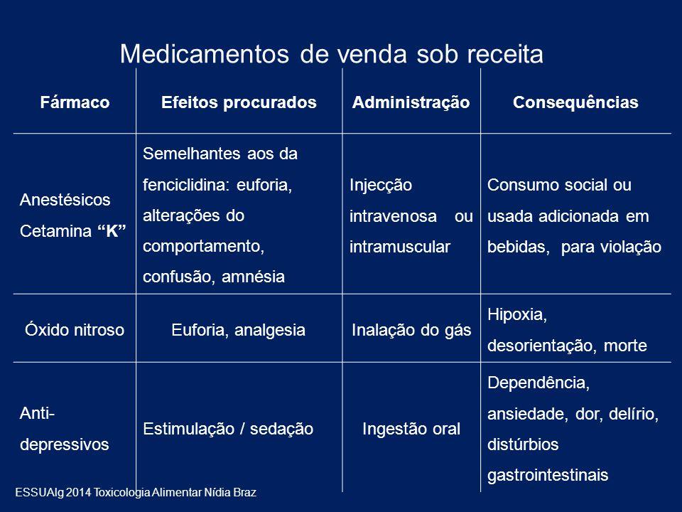 """Medicamentos de venda sob receita FármacoEfeitos procuradosAdministraçãoConsequências Anestésicos Cetamina """"K"""" Semelhantes aos da fenciclidina: eufori"""