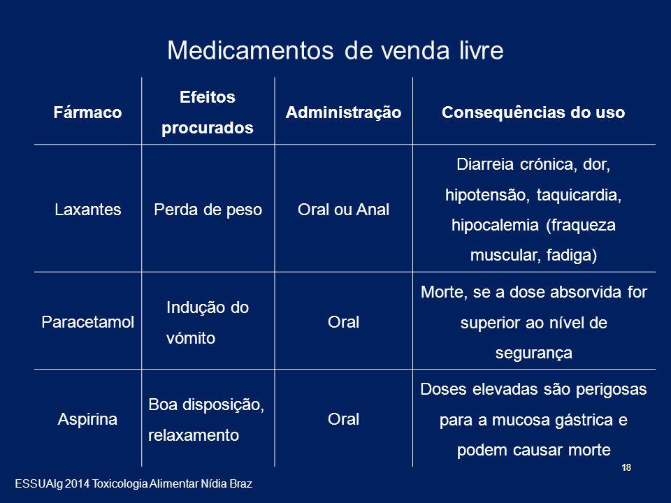 Medicamentos de venda livre Fármaco Efeitos procurados AdministraçãoConsequências do uso LaxantesPerda de pesoOral ou Anal Diarreia crónica, dor, hipo