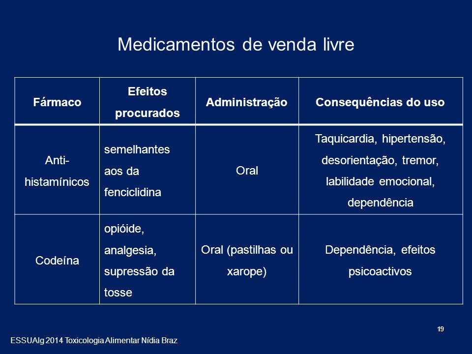 Medicamentos de venda livre Fármaco Efeitos procurados AdministraçãoConsequências do uso Anti- histamínicos semelhantes aos da fenciclidina Oral Taqui