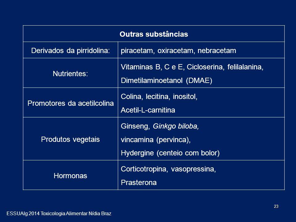 23 Outras substâncias Derivados da pirridolina: piracetam, oxiracetam, nebracetam Nutrientes: Vitaminas B, C e E, Cicloserina, felilalanina, Dimetilaminoetanol (DMAE) Promotores da acetilcolina Colina, lecitina, inositol, Acetil-L-carnitina Produtos vegetais Ginseng, Ginkgo biloba, vincamina (pervinca), Hydergine (centeio com bolor) Hormonas Corticotropina, vasopressina, Prasterona ESSUAlg 2014 Toxicologia Alimentar Nídia Braz