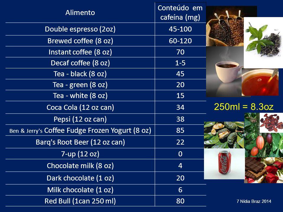 Alimento Conteúdo em cafeína (mg) Double espresso (2oz)45-100 Brewed coffee (8 oz)60-120 Instant coffee (8 oz)70 Decaf coffee (8 oz)1-5 Tea - black (8
