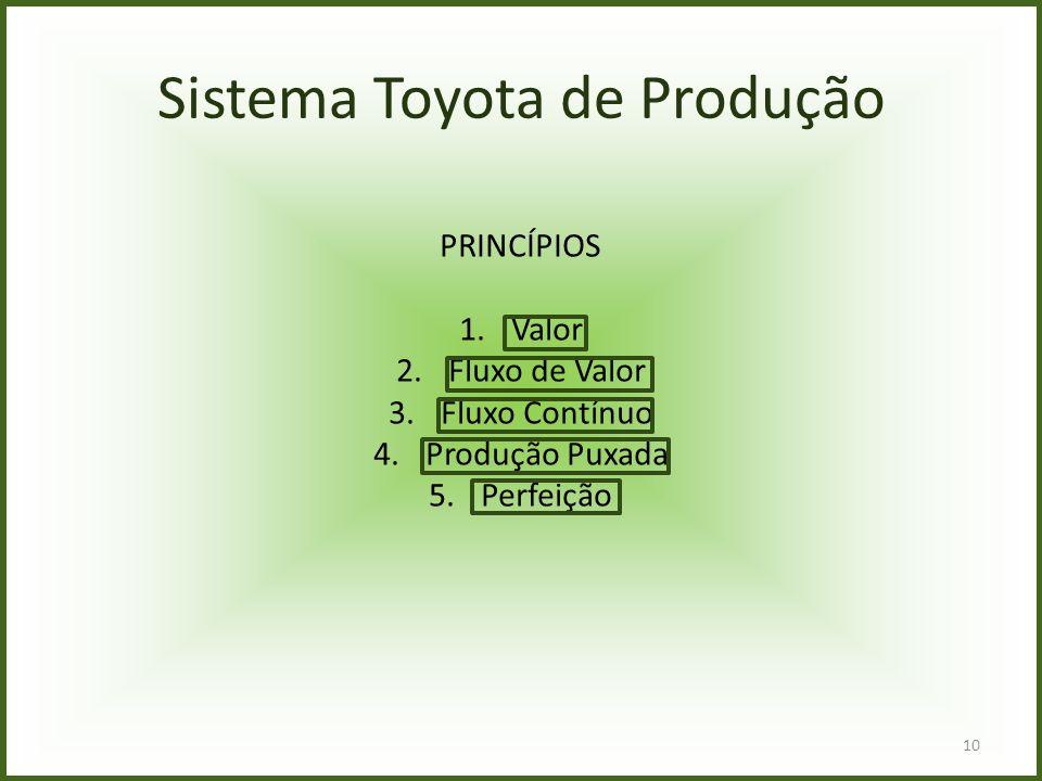 Sistema Toyota de Produção PRINCÍPIOS 1.Valor 2.Fluxo de Valor 3.Fluxo Contínuo 4.Produção Puxada 5.Perfeição 10
