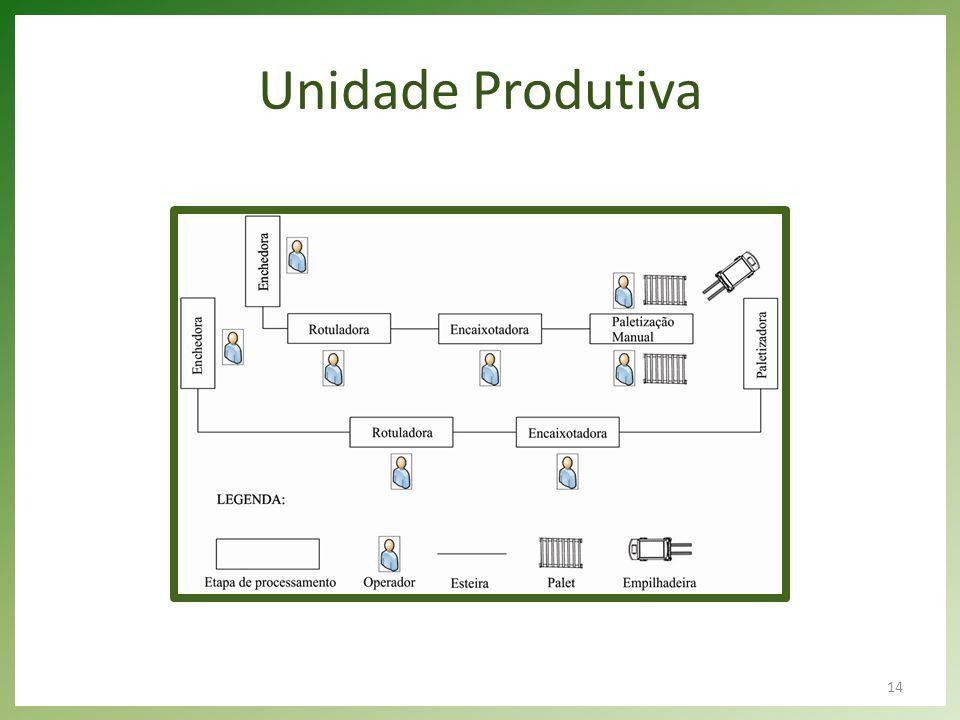 14 Unidade Produtiva