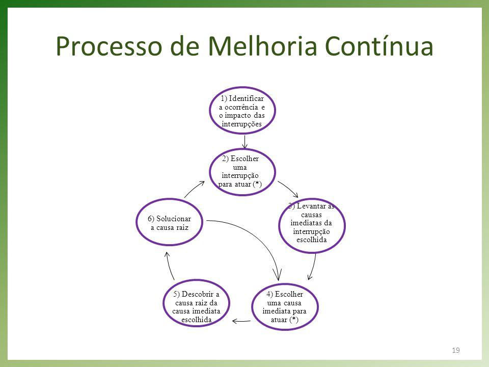 19 Processo de Melhoria Contínua 2) Escolher uma interrupção para atuar (*) 3) Levantar as causas imediatas da interrupção escolhida 4) Escolher uma c