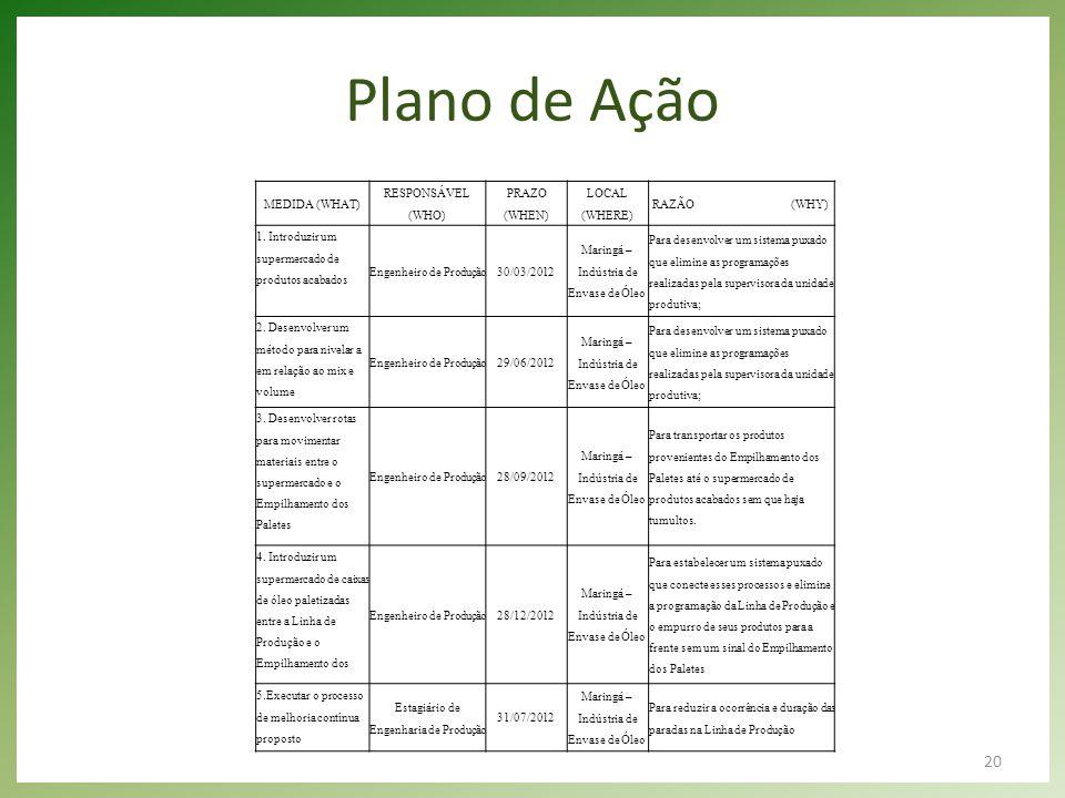 20 Plano de Ação MEDIDA (WHAT) RESPONSÁVEL (WHO) PRAZO (WHEN) LOCAL (WHERE) RAZÃO (WHY) 1. Introduzir um supermercado de produtos acabados Engenheiro
