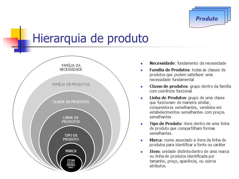 Hierarquia de produto Necessidade: fundamento da necessidade Família de Produtos: todas as classes de produtos que podem satisfazer uma necessidade fu