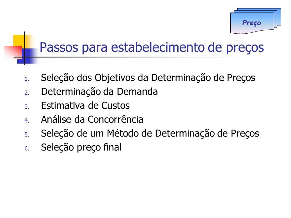 Passos para estabelecimento de preços 1. Seleção dos Objetivos da Determinação de Preços 2. Determinação da Demanda 3. Estimativa de Custos 4. Análise