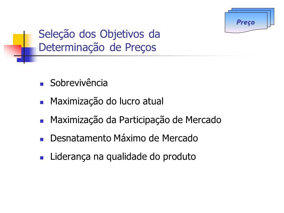 Seleção dos Objetivos da Determinação de Preços Sobrevivência Maximização do lucro atual Maximização da Participação de Mercado Desnatamento Máximo de
