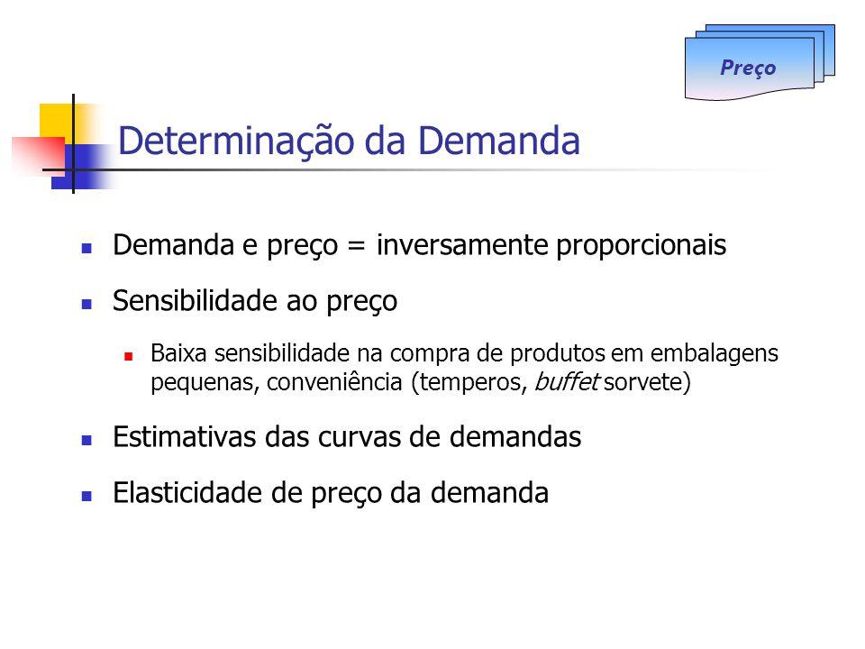 Determinação da Demanda Demanda e preço = inversamente proporcionais Sensibilidade ao preço Baixa sensibilidade na compra de produtos em embalagens pequenas, conveniência (temperos, buffet sorvete) Estimativas das curvas de demandas Elasticidade de preço da demanda Preço