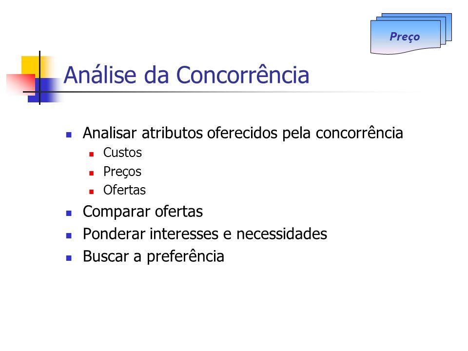 Análise da Concorrência Analisar atributos oferecidos pela concorrência Custos Preços Ofertas Comparar ofertas Ponderar interesses e necessidades Busc