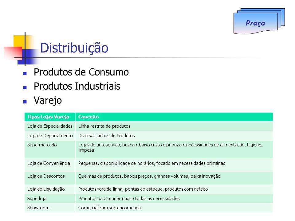 Distribuição Produtos de Consumo Produtos Industriais Varejo Praça Tipos Lojas VarejoConceito Loja de EspecialidadesLinha restrita de produtos Loja de
