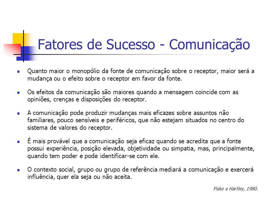 Fatores de Sucesso - Comunicação Quanto maior o monopólio da fonte de comunicação sobre o receptor, maior será a mudança ou o efeito sobre o receptor