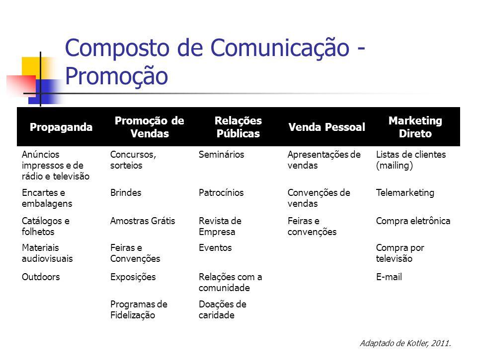 Composto de Comunicação - Promoção Propaganda Promoção de Vendas Relações Públicas Venda Pessoal Marketing Direto Anúncios impressos e de rádio e tele