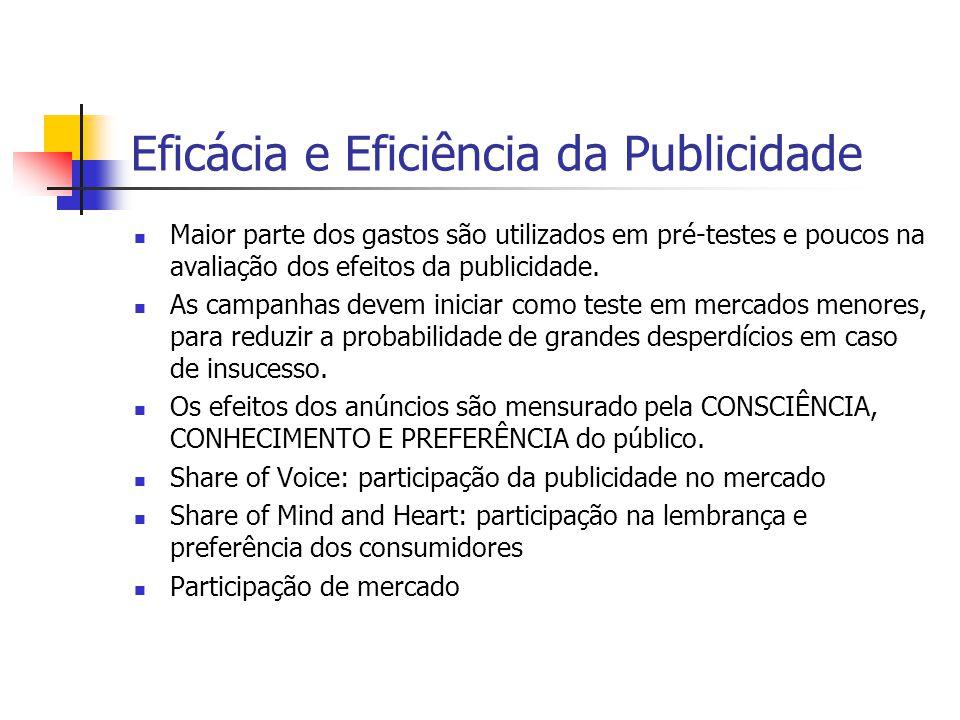 Eficácia e Eficiência da Publicidade Maior parte dos gastos são utilizados em pré-testes e poucos na avaliação dos efeitos da publicidade. As campanha