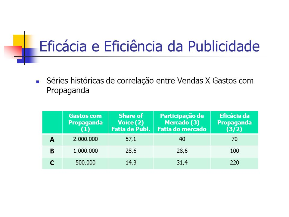 Séries históricas de correlação entre Vendas X Gastos com Propaganda Gastos com Propaganda (1) Share of Voice (2) Fatia de Publ.