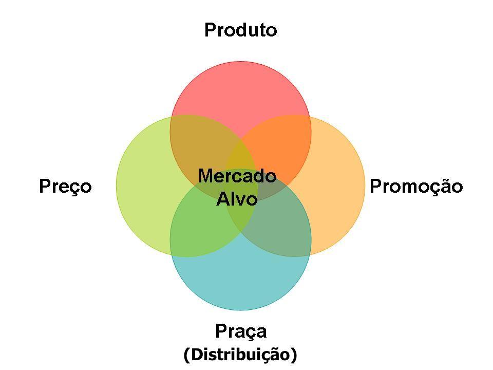 Seleção do preço final Relação Custo X Benefício Avaliar os investimentos feitos em outros elementos do composto de Marketing (Exe.: Marketing/Publicidade) Preço