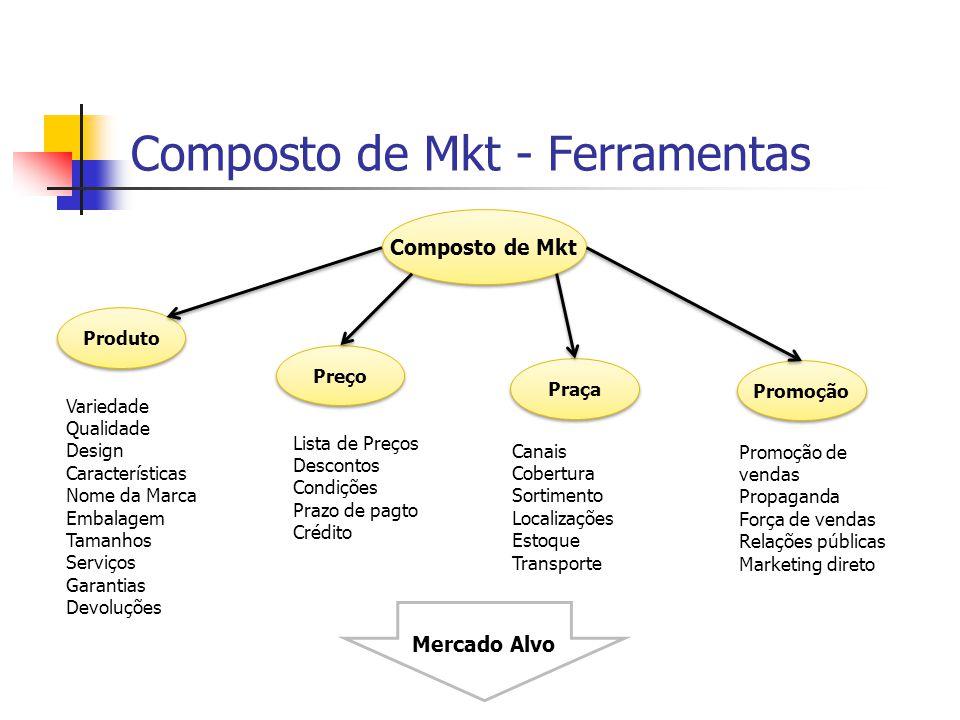 Mercado Alvo Composto de Mkt - Ferramentas Composto de Mkt Produto Preço Promoção Praça Variedade Qualidade Design Características Nome da Marca Embal