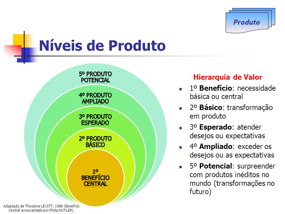 Níveis de Produto Hierarquia de Valor 1º Benefício: necessidade básica ou central 2º Básico: transformação em produto 3º Esperado: atender desejos ou