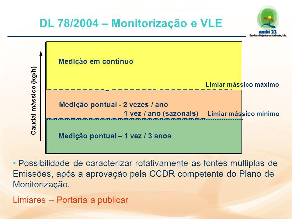 D.L 78/04, de 3 Abril - Valores Limite de Emissão (gerais e sectoriais) São fixados por portarias a publicar Emissões gasosas