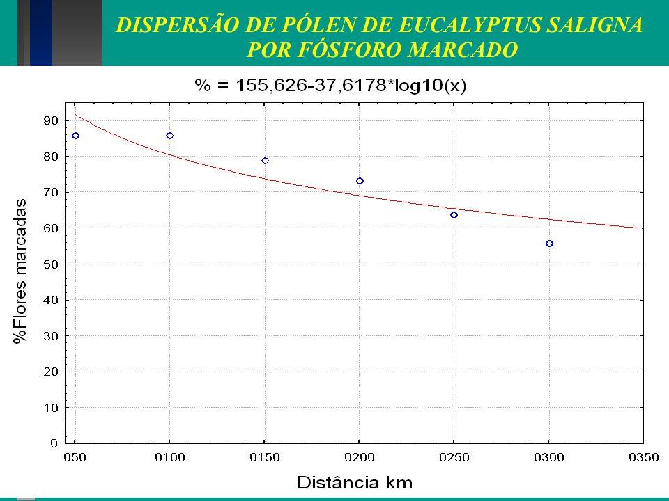 DISPERSÃO DE PÓLEN DE EUCALYPTUS SALIGNA POR FÓSFORO MARCADO