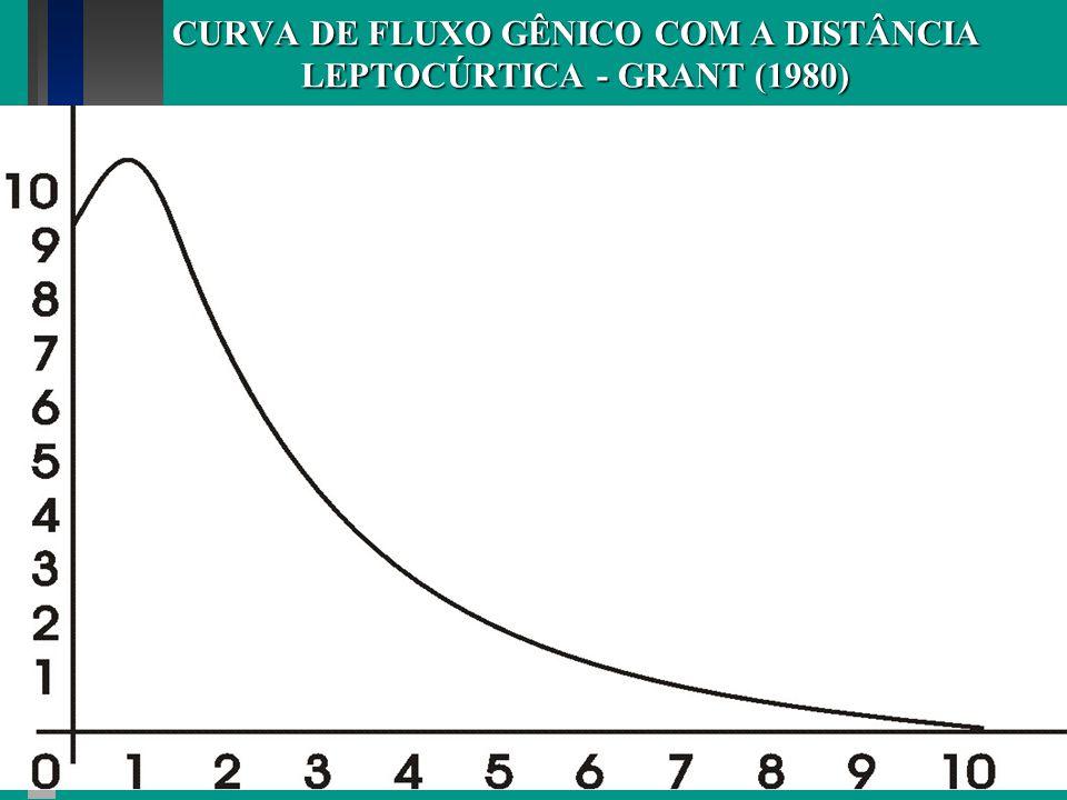 CURVA DE FLUXO GÊNICO COM A DISTÂNCIA LEPTOCÚRTICA - GRANT (1980)