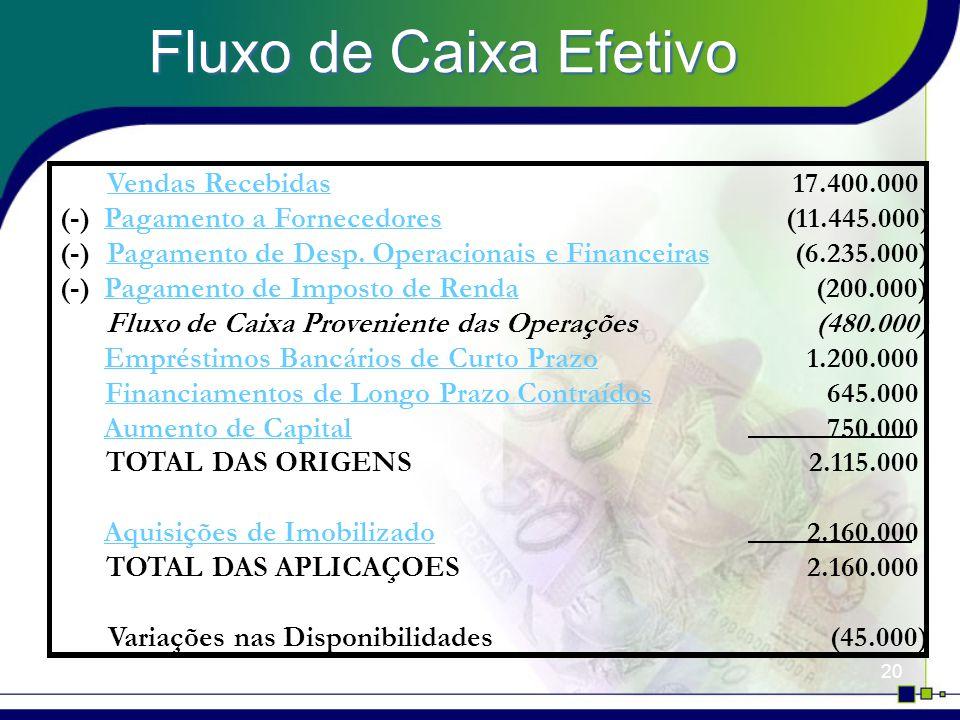 20 Fluxo de Caixa Efetivo Vendas Recebidas17.400.000 (-)Pagamento a Fornecedores(11.445.000) (-)Pagamento de Desp.