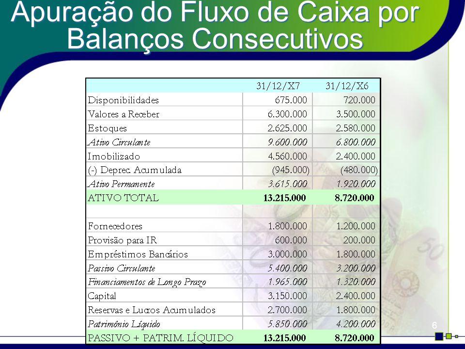 27 Patrimônio Líquido PL em 31/12/X6$4.200.000 Aumento de Capital$ 720.000 Lucro Líquido em X7$ 900.000 PL em 31/12/X7$5.850.000