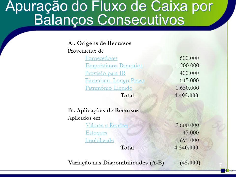 7 A. Origens de Recursos Proveniente de Fornecedores600.000 Empréstimos Bancários1.200.000 Provisão para IR400.000 Financiam. Longo Prazo645.000 Patri